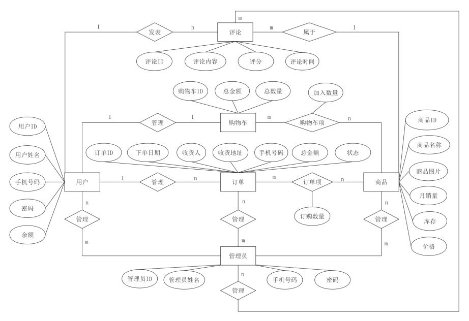 E-R图案例